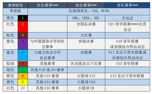 篮协拟推出赛事认证体系,将分十个不同级别