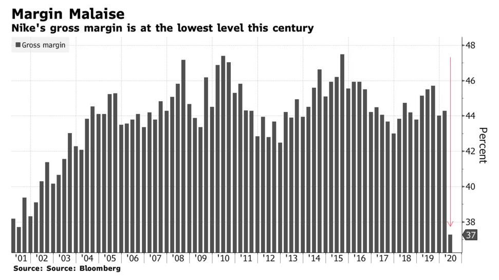 单季度亏损7.9亿美元,全球疫情对耐克的影响有多大?