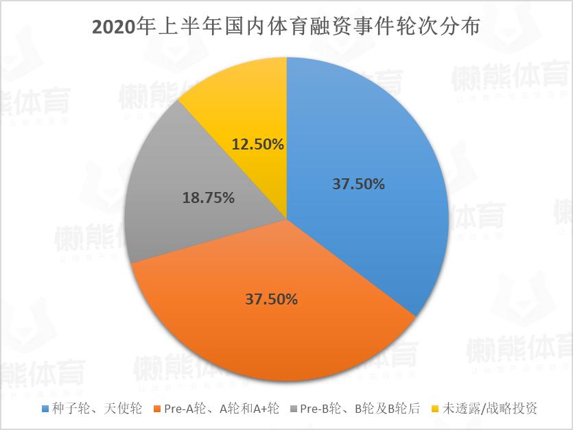 2020年国内外体育领域融资半年报