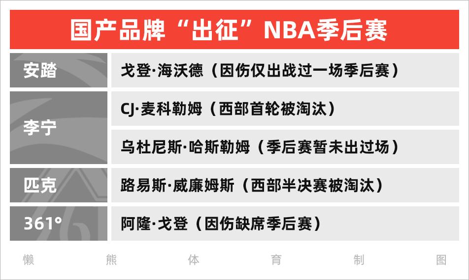 """国产品牌NBA代言人""""库存""""告急"""