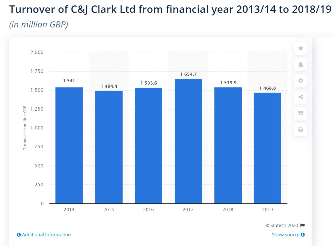 是李宁收购Clarks?还是李宁公司收购Clarks?