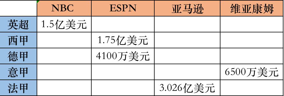 美国足球版权战升温,英超新周期要价至少涨三倍