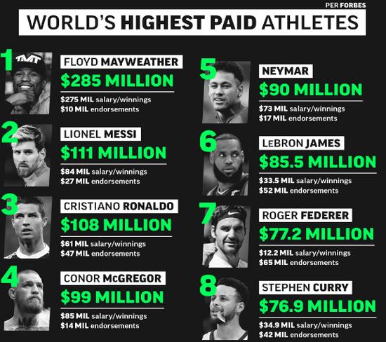 福布斯发布2018运动员收入排行榜,梅威瑟以2.85亿收入排名榜首