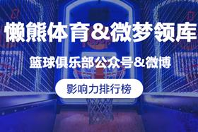 CBA球队1月新媒体影响力排行榜正式发布,广东、辽宁和上海占据前三