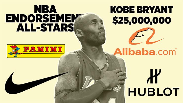 科比和库里八项指标第一,但詹姆斯才是财富榜头名